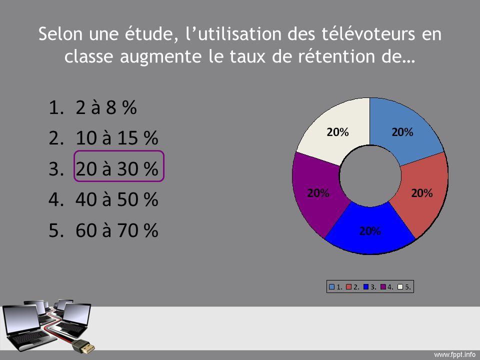 Selon une étude, lutilisation des télévoteurs en classe augmente le taux de rétention de… 1.2 à 8 % 2.10 à 15 % 3.20 à 30 % 4.40 à 50 % 5.60 à 70 %