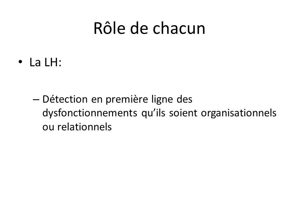 Rôle de chacun La LH: – Détection en première ligne des dysfonctionnements quils soient organisationnels ou relationnels
