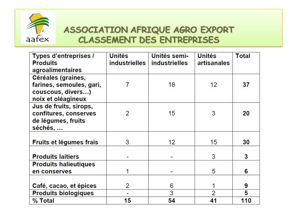 Développer la Chaine de valeurs RIZ LES ENJEUX DECLINES « Dans lespace CEDEAO, le riz est une denrée stratégique pour la sécurité alimentaire.