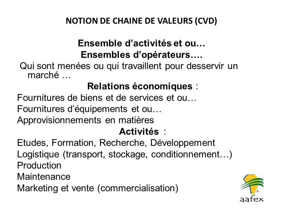 NOTION DE CHAINE DE VALEURS (CVD) Dans lagriculture, la notion de chaîne de valeurs sapparente à celle de filière, à cette nuance près que la CDV suggère des liens entre maillons (valeurs) alors que la filière est à priori une simple juxtaposition dactivités.