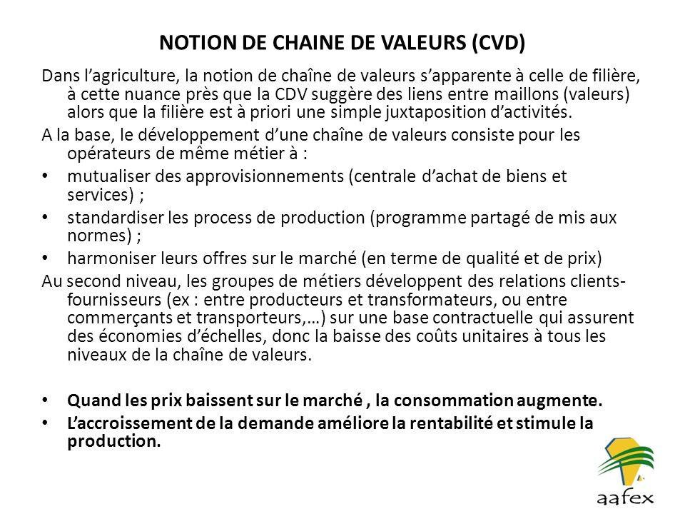 NOTION DE CHAINE DE VALEURS (CVD) Dans lagriculture, la notion de chaîne de valeurs sapparente à celle de filière, à cette nuance près que la CDV sugg