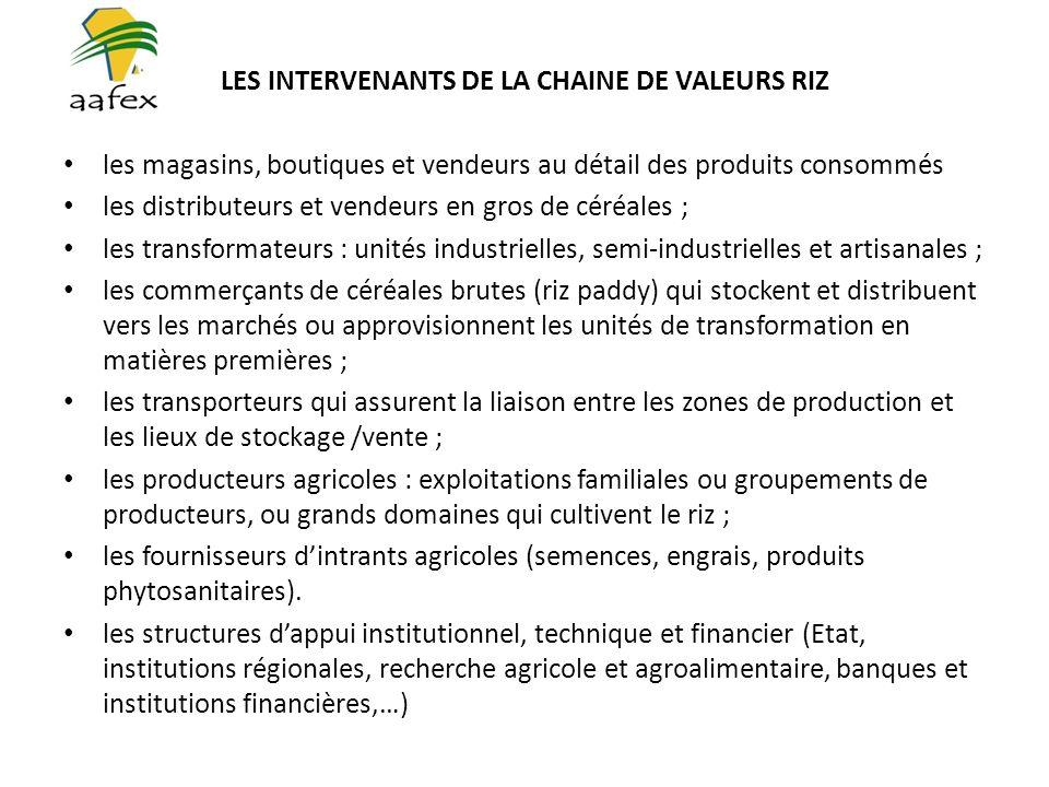 LES INTERVENANTS DE LA CHAINE DE VALEURS RIZ les magasins, boutiques et vendeurs au détail des produits consommés les distributeurs et vendeurs en gros de céréales ; les transformateurs : unités industrielles, semi-industrielles et artisanales ; les commerçants de céréales brutes (riz paddy) qui stockent et distribuent vers les marchés ou approvisionnent les unités de transformation en matières premières ; les transporteurs qui assurent la liaison entre les zones de production et les lieux de stockage /vente ; les producteurs agricoles : exploitations familiales ou groupements de producteurs, ou grands domaines qui cultivent le riz ; les fournisseurs dintrants agricoles (semences, engrais, produits phytosanitaires).