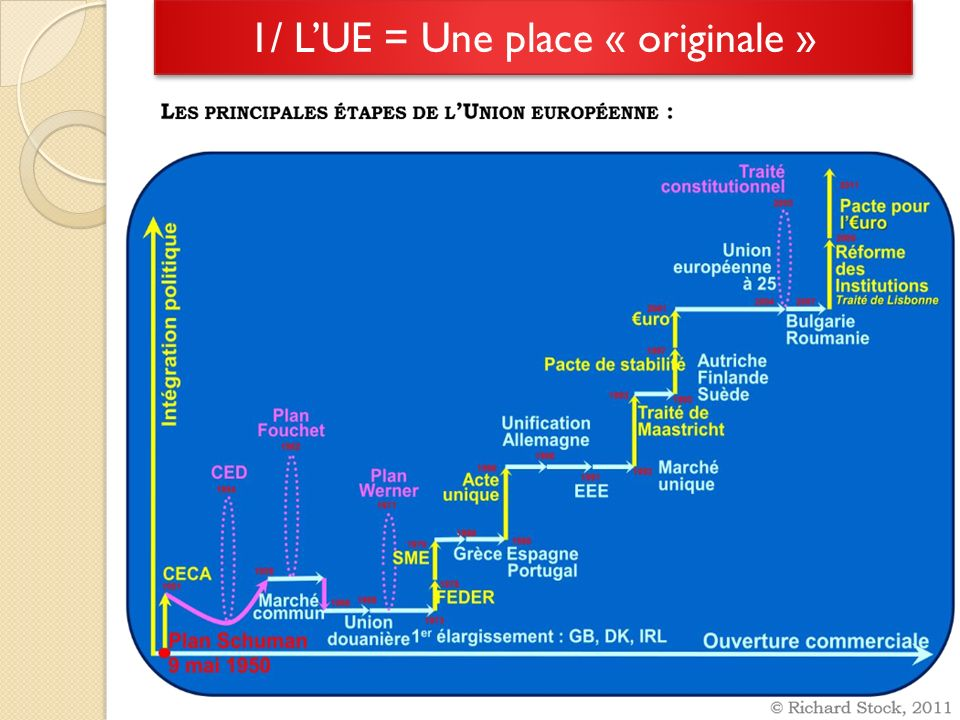 1/ LUE = Une place « originale »