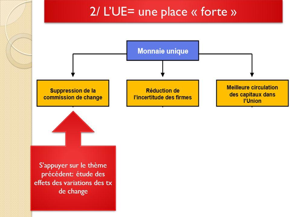 2/ LUE= une place « forte » Sappuyer sur le thème précédent: étude des effets des variations des tx de change