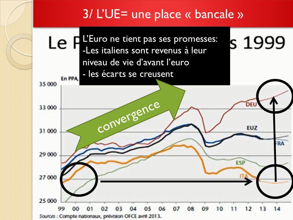 3/ LUE= une place « bancale » LEuro ne tient pas ses promesses: -Les italiens sont revenus à leur niveau de vie davant leuro - les écarts se creusent convergence