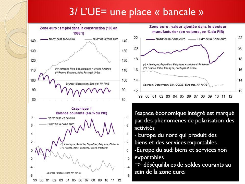 3/ LUE= une place « bancale » lespace économique intégré est marqué par des phénomènes de polarisation des activités - Europe du nord qui produit des biens et des services exportables -Europe du sud: biens et services non exportables => déséquilibres de soldes courants au sein de la zone euro.
