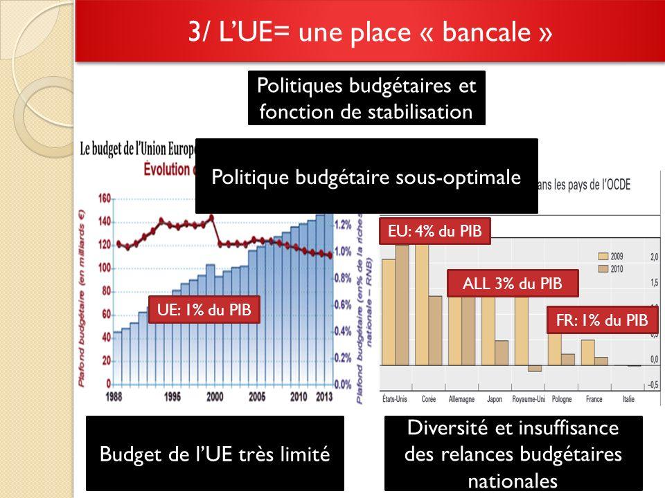 3/ LUE= une place « bancale » Politiques budgétaires et fonction de stabilisation Budget de lUE très limité Diversité et insuffisance des relances budgétaires nationales Politique budgétaire sous-optimale EU: 4% du PIB ALL 3% du PIB FR: 1% du PIB UE: 1% du PIB