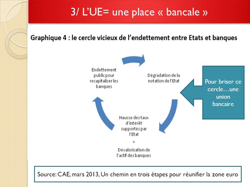 3/ LUE= une place « bancale » Source: CAE, mars 2013, Un chemin en trois étapes pour réunifier la zone euro Pour briser ce cercle…une union bancaire