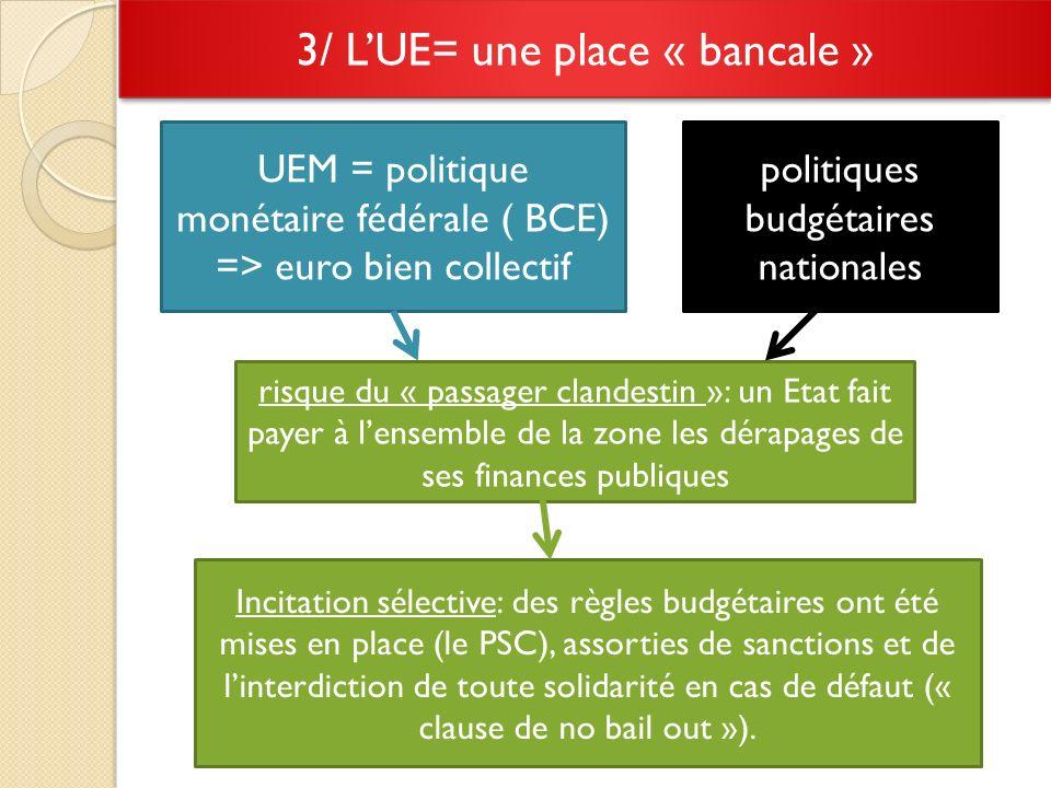 3/ LUE= une place « bancale » Incitation sélective: des règles budgétaires ont été mises en place (le PSC), assorties de sanctions et de linterdiction de toute solidarité en cas de défaut (« clause de no bail out »).