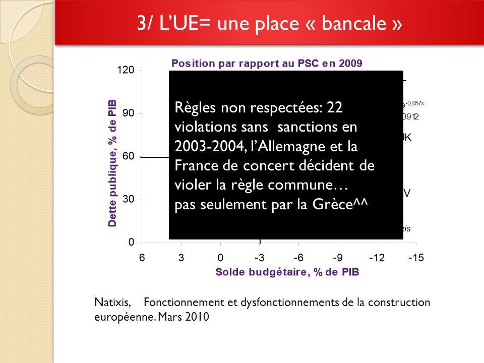 Natixis, Fonctionnement et dysfonctionnements de la construction européenne.