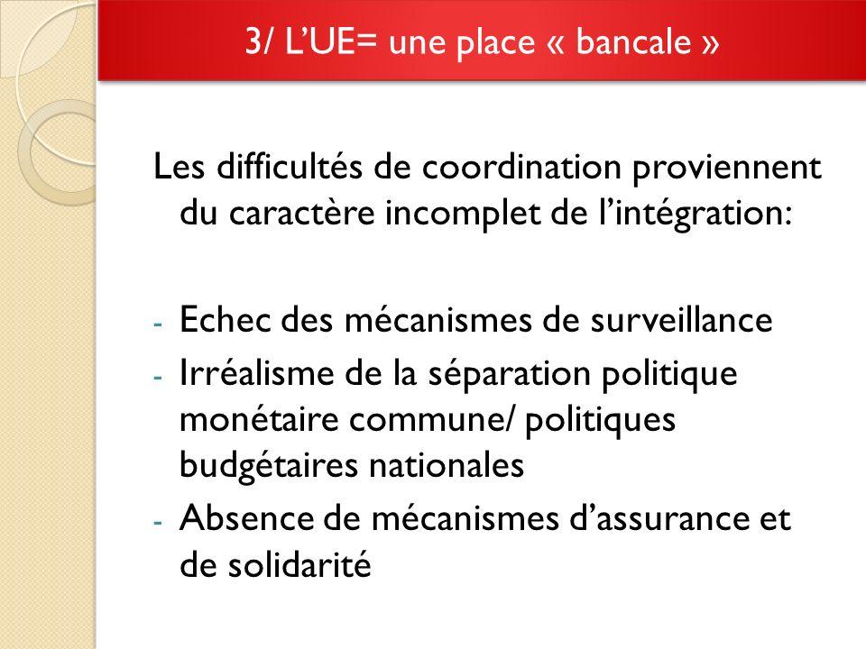 Les difficultés de coordination proviennent du caractère incomplet de lintégration: - Echec des mécanismes de surveillance - Irréalisme de la séparation politique monétaire commune/ politiques budgétaires nationales - Absence de mécanismes dassurance et de solidarité 3/ LUE= une place « bancale »