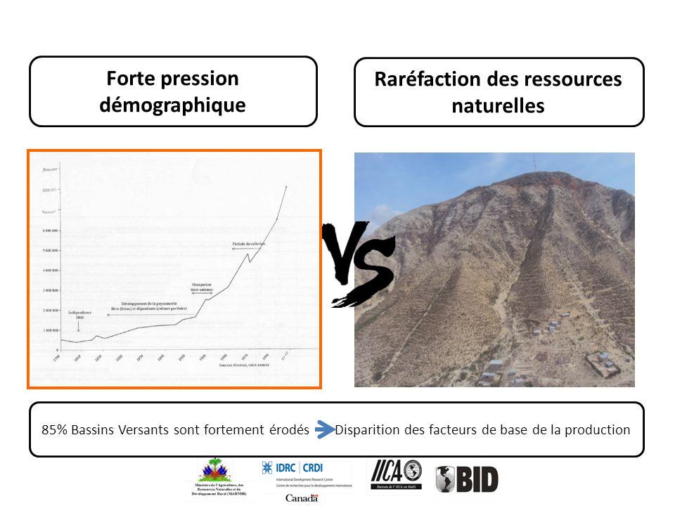 Forte pression démographique Raréfaction des ressources naturelles 85% Bassins Versants sont fortement érodés Disparition des facteurs de base de la p