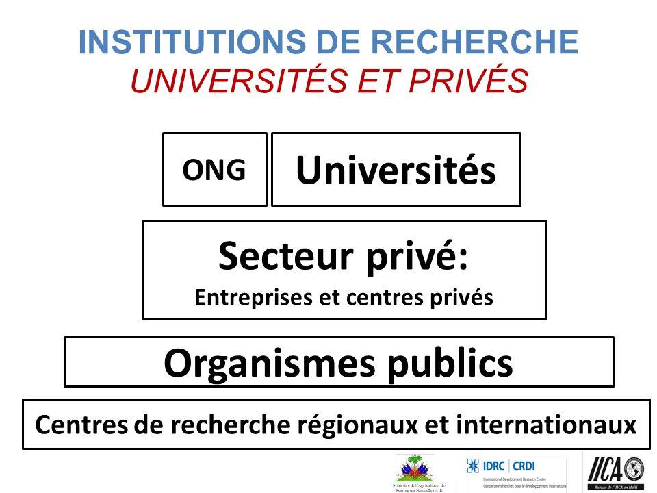 INSTITUTIONS DE RECHERCHE UNIVERSITÉS ET PRIVÉS ONG Universités Secteur privé: Entreprises et centres privés Organismes publics Centres de recherche régionaux et internationaux