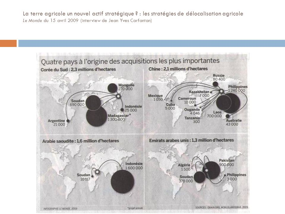 La terre agricole un nouvel actif stratégique ? : les stratégies de délocalisation agricole Le Monde du 15 avril 2009 (interview de Jean Yves Carfanta