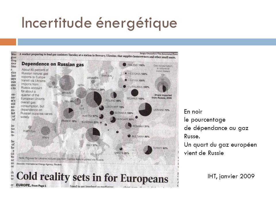 Incertitude énergétique En noir le pourcentage de dépendance au gaz Russe. Un quart du gaz européen vient de Russie IHT, janvier 2009