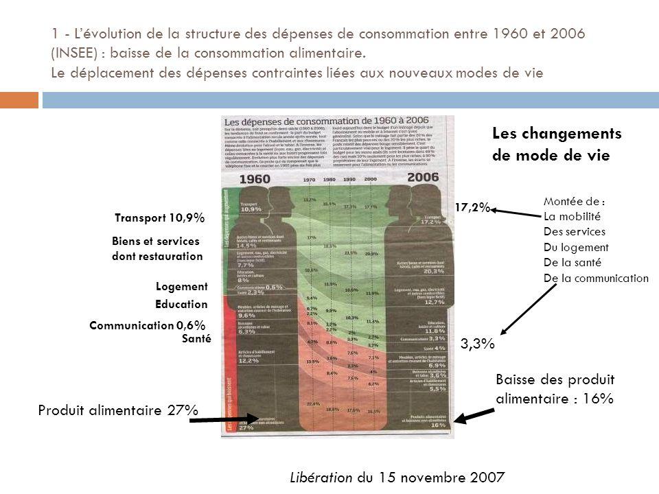 1 - Lévolution de la structure des dépenses de consommation entre 1960 et 2006 (INSEE) : baisse de la consommation alimentaire. Le déplacement des dép