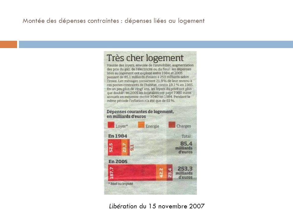 Montée des dépenses contraintes : dépenses liées au logement Libération du 15 novembre 2007