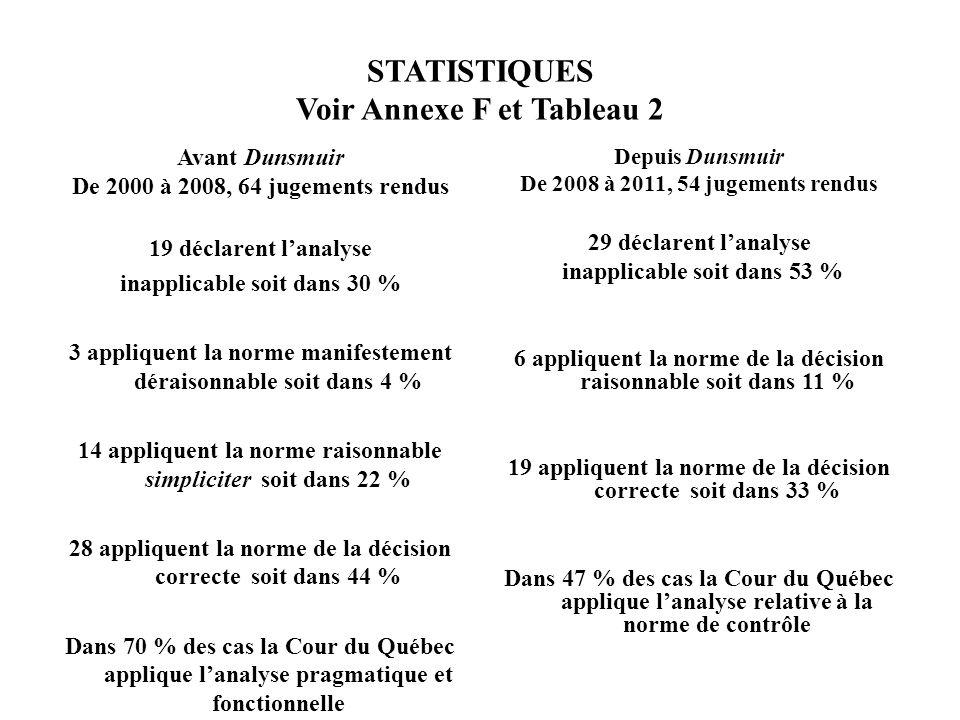 STATISTIQUES Voir Annexe F et Tableau 2 Avant Dunsmuir De 2000 à 2008, 64 jugements rendus 19 déclarent lanalyse inapplicable soit dans 30 % 3 appliqu