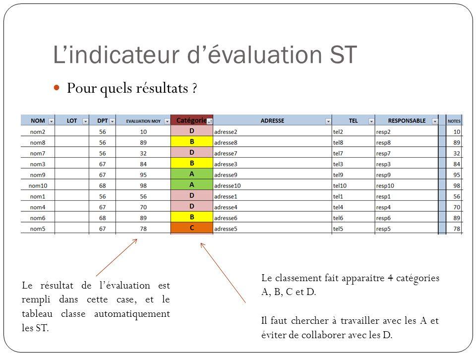 Lindicateur dévaluation ST Pour quels résultats ? Le résultat de lévaluation est rempli dans cette case, et le tableau classe automatiquement les ST.
