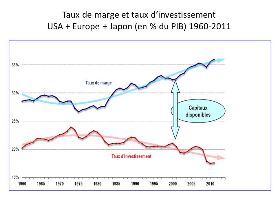 Taux de marge et taux dinvestissement USA + Europe + Japon (en % du PIB) 1960-2011