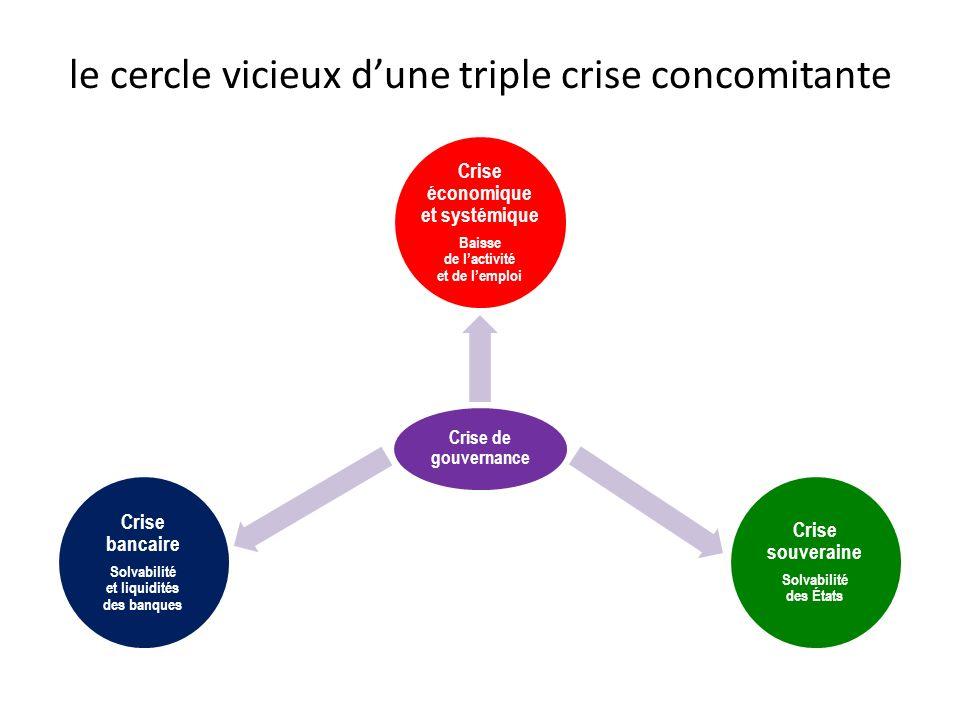 le cercle vicieux dune triple crise concomitante Crise de gouvernance Crise économique et systémique Baisse de lactivité et de lemploi Crise souveraine Solvabilité des États Crise bancaire Solvabilité et liquidités des banques