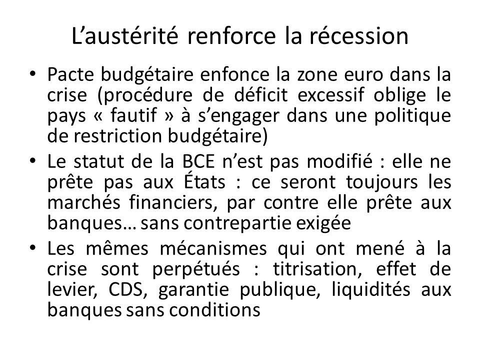 Laustérité renforce la récession Pacte budgétaire enfonce la zone euro dans la crise (procédure de déficit excessif oblige le pays « fautif » à sengager dans une politique de restriction budgétaire) Le statut de la BCE nest pas modifié : elle ne prête pas aux États : ce seront toujours les marchés financiers, par contre elle prête aux banques… sans contrepartie exigée Les mêmes mécanismes qui ont mené à la crise sont perpétués : titrisation, effet de levier, CDS, garantie publique, liquidités aux banques sans conditions