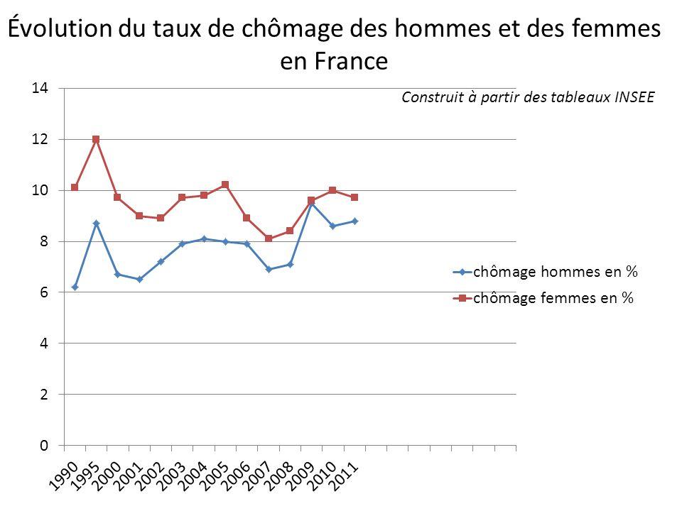 Évolution du taux de chômage des hommes et des femmes en France Construit à partir des tableaux INSEE