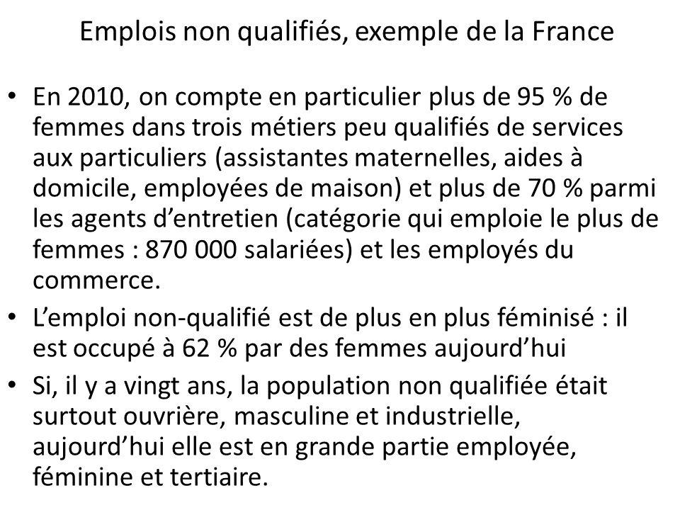 Emplois non qualifiés, exemple de la France En 2010, on compte en particulier plus de 95 % de femmes dans trois métiers peu qualifiés de services aux particuliers (assistantes maternelles, aides à domicile, employées de maison) et plus de 70 % parmi les agents dentretien (catégorie qui emploie le plus de femmes : 870 000 salariées) et les employés du commerce.