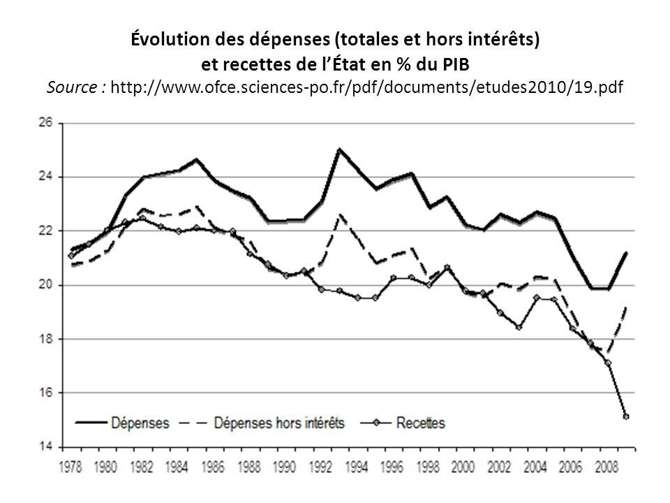 Évolution des dépenses (totales et hors intérêts) et recettes de lÉtat en % du PIB Source : http://www.ofce.sciences-po.fr/pdf/documents/etudes2010/19.pdf