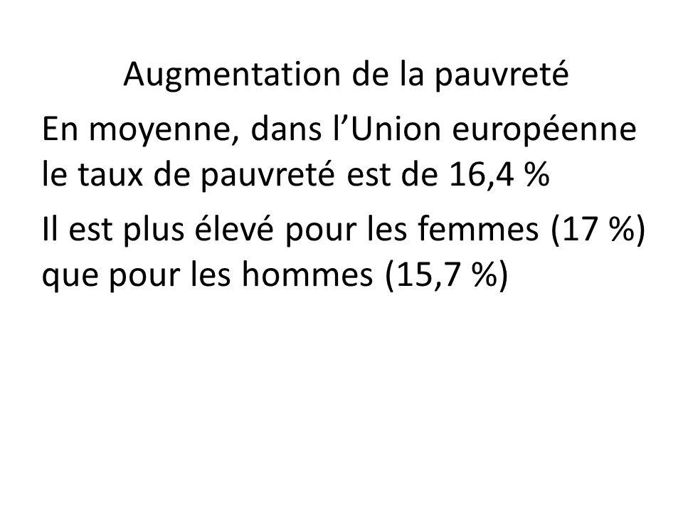 Augmentation de la pauvreté En moyenne, dans lUnion européenne le taux de pauvreté est de 16,4 % Il est plus élevé pour les femmes (17 %) que pour les hommes (15,7 %)