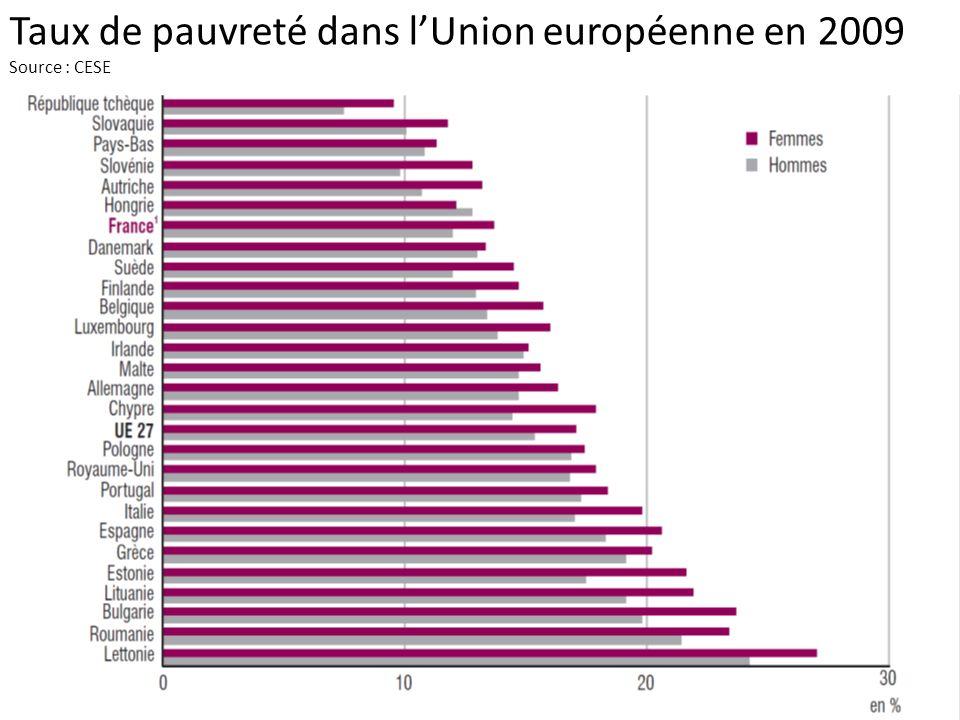 Taux de pauvreté dans lUnion européenne en 2009 Source : CESE