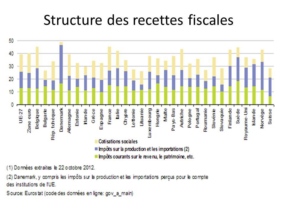 Structure des recettes fiscales