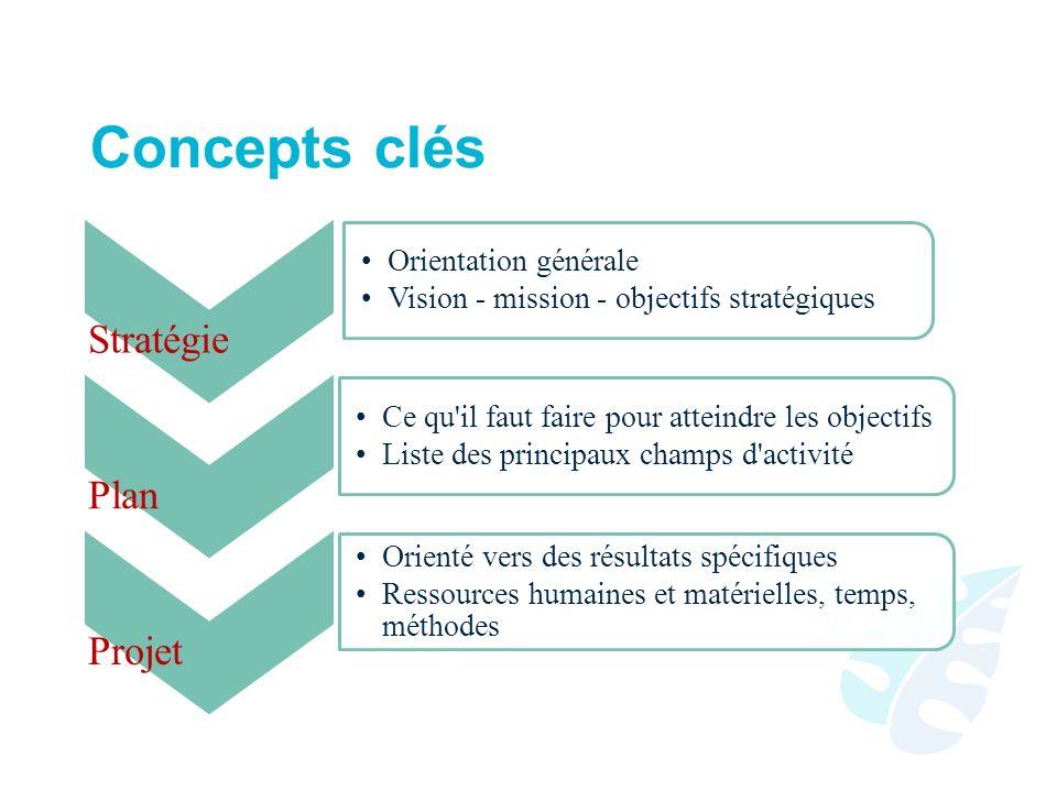 Concepts clés Stratégie Orientation générale Vision - mission - objectifs stratégiques Plan Ce qu il faut faire pour atteindre les objectifs Liste des principaux champs d activité Projet Orienté vers des résultats spécifiques Ressources humaines et matérielles, temps, méthodes