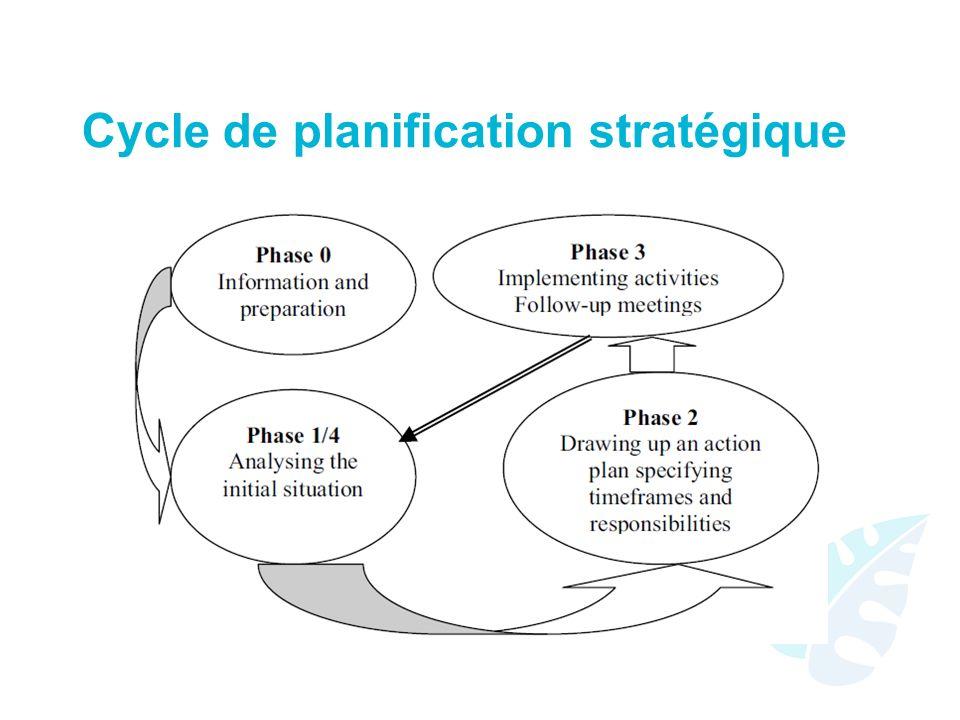 Cycle de planification stratégique
