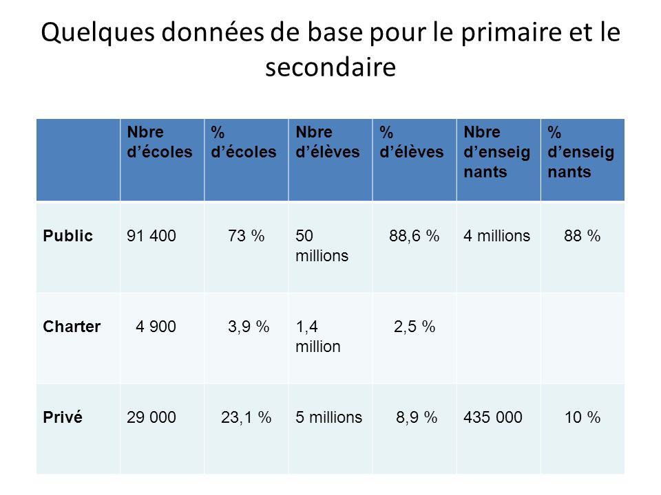 Quelques données de base pour le primaire et le secondaire Nbre décoles % décoles Nbre délèves % délèves Nbre denseig nants % denseig nants Public91 4