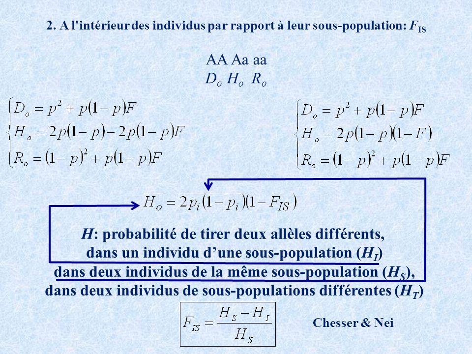AA Aa aa D o H o R o H: probabilité de tirer deux allèles différents, dans un individu dune sous-population (H I ) dans deux individus de la même sous-population (H S ), dans deux individus de sous-populations différentes (H T ) 2.