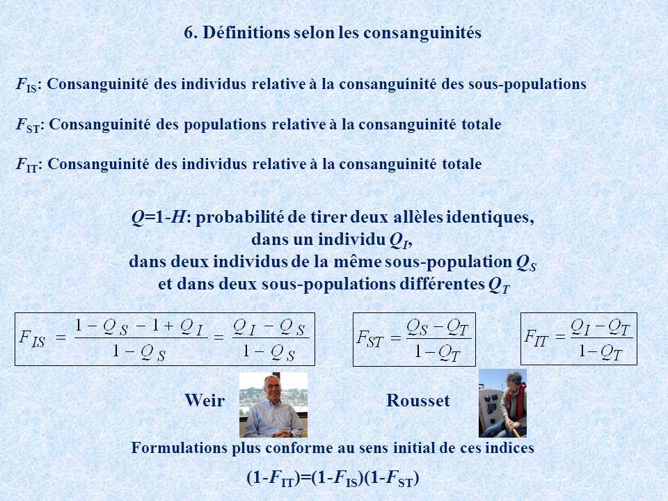 F IS : Consanguinité des individus relative à la consanguinité des sous-populations F ST : Consanguinité des populations relative à la consanguinité totale F IT : Consanguinité des individus relative à la consanguinité totale (1-F IT )=(1-F IS )(1-F ST ) Q=1-H: probabilité de tirer deux allèles identiques, dans un individu Q I, dans deux individus de la même sous-population Q S et dans deux sous-populations différentes Q T WeirRousset 6.