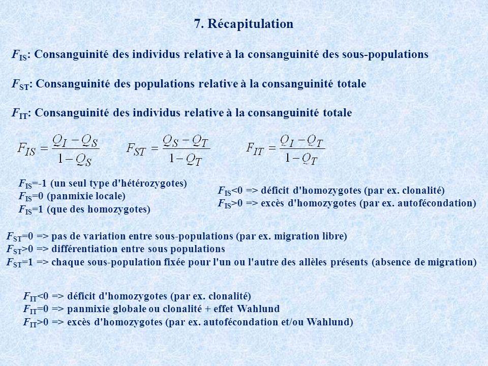 F IS : Consanguinité des individus relative à la consanguinité des sous-populations F ST : Consanguinité des populations relative à la consanguinité totale F IT : Consanguinité des individus relative à la consanguinité totale F IS =-1 (un seul type d hétérozygotes) F IS =0 (panmixie locale) F IS =1 (que des homozygotes) F IS déficit d homozygotes (par ex.