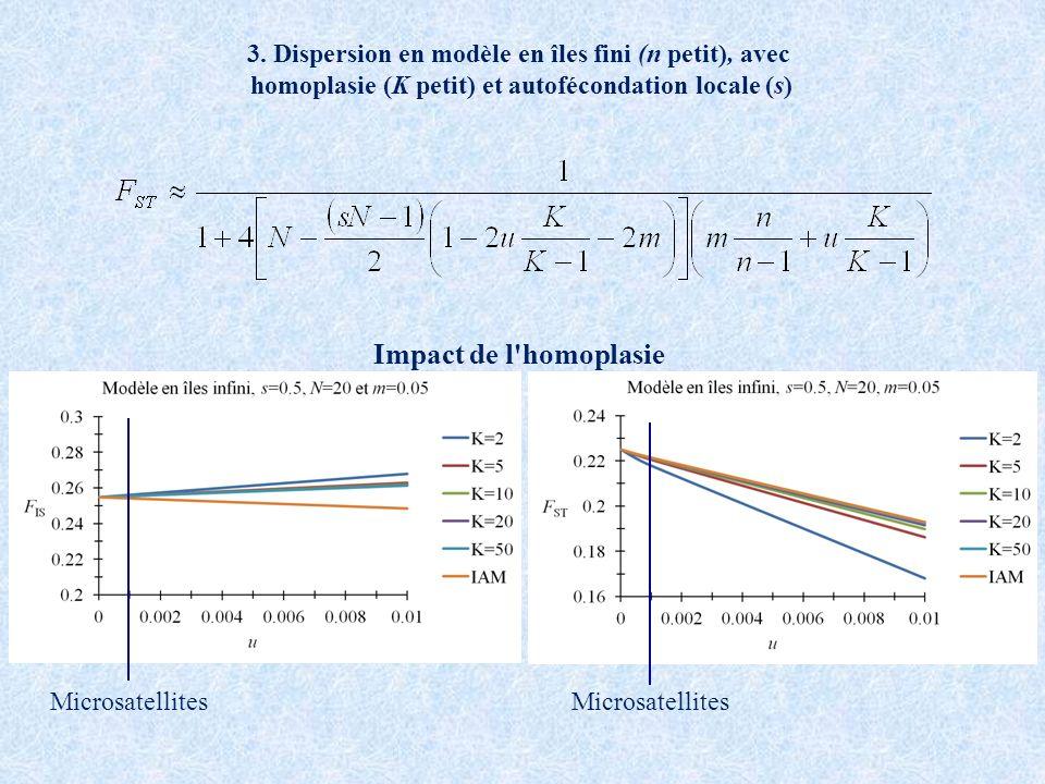 3. Dispersion en modèle en îles fini (n petit), avec homoplasie (K petit) et autofécondation locale (s) Impact de l'homoplasie Microsatellites
