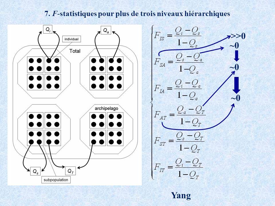 7. F-statistiques pour plus de trois niveaux hiérarchiques ~0 >>0 Yang