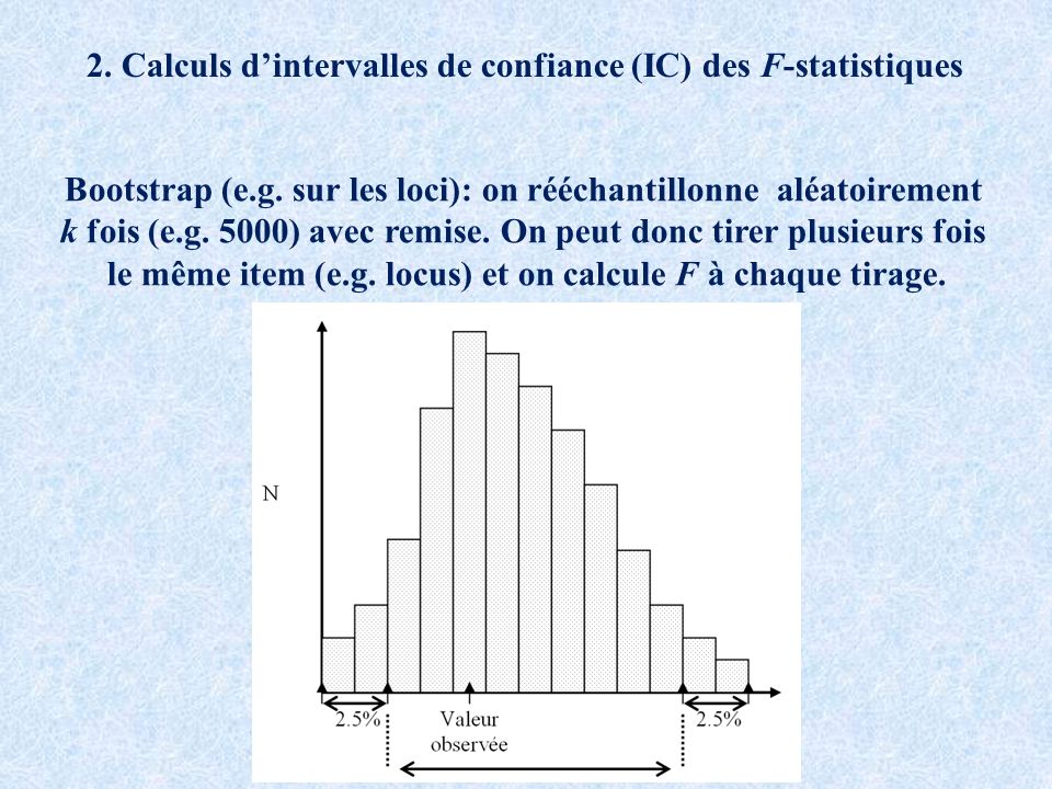 2.Calculs dintervalles de confiance (IC) des F-statistiques Bootstrap (e.g.