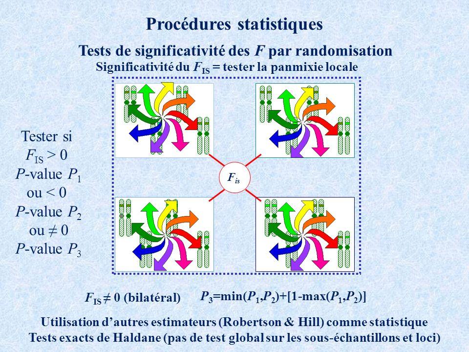 Procédures statistiques Tests de significativité des F par randomisation F is Utilisation dautres estimateurs (Robertson & Hill) comme statistique Tests exacts de Haldane (pas de test global sur les sous-échantillons et loci) Tester si F IS > 0 P-value P 1 ou < 0 P-value P 2 ou 0 P-value P 3 F IS 0 (bilatéral) P 3 =min(P 1,P 2 )+[1-max(P 1,P 2 )] Significativité du F IS = tester la panmixie locale