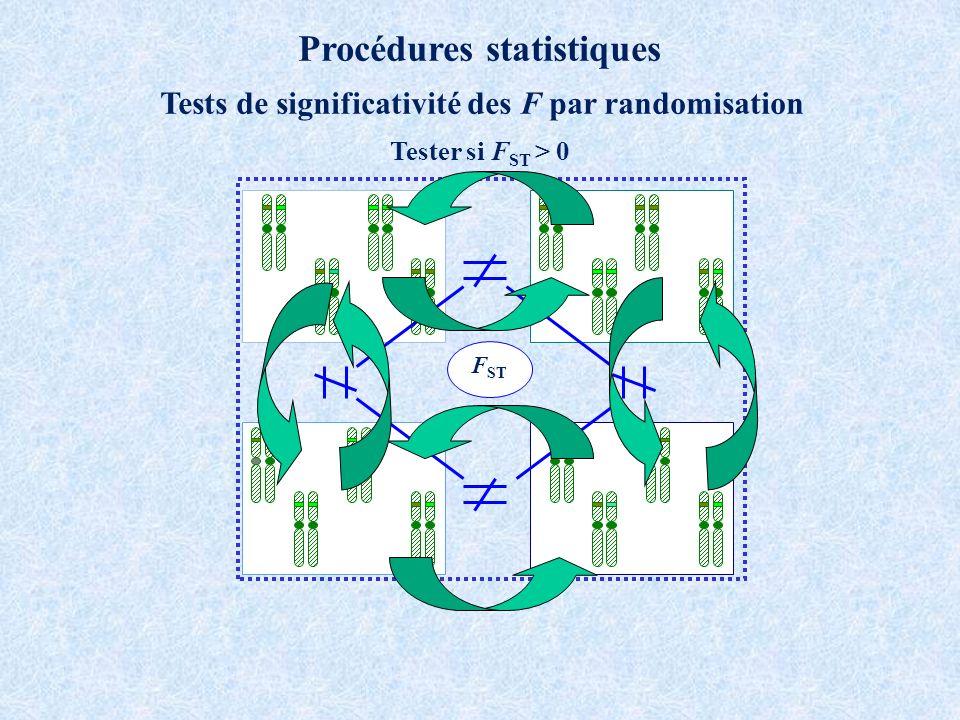 Procédures statistiques Tests de significativité des F par randomisation F ST Tester si F ST > 0