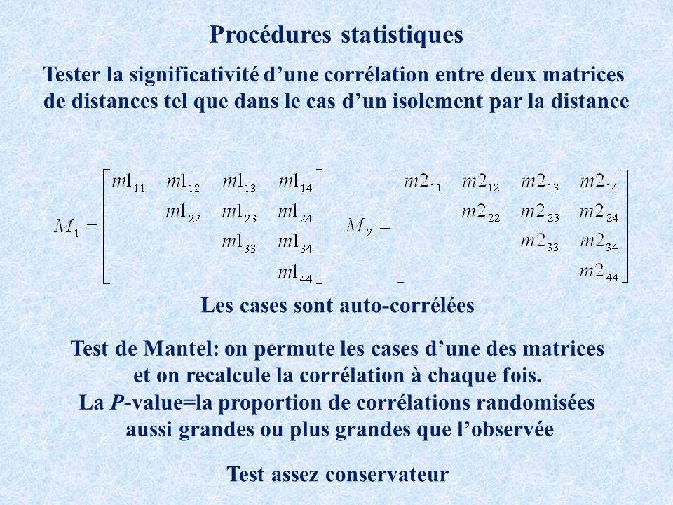 Procédures statistiques Tester la significativité dune corrélation entre deux matrices de distances tel que dans le cas dun isolement par la distance Les cases sont auto-corrélées Test de Mantel: on permute les cases dune des matrices et on recalcule la corrélation à chaque fois.