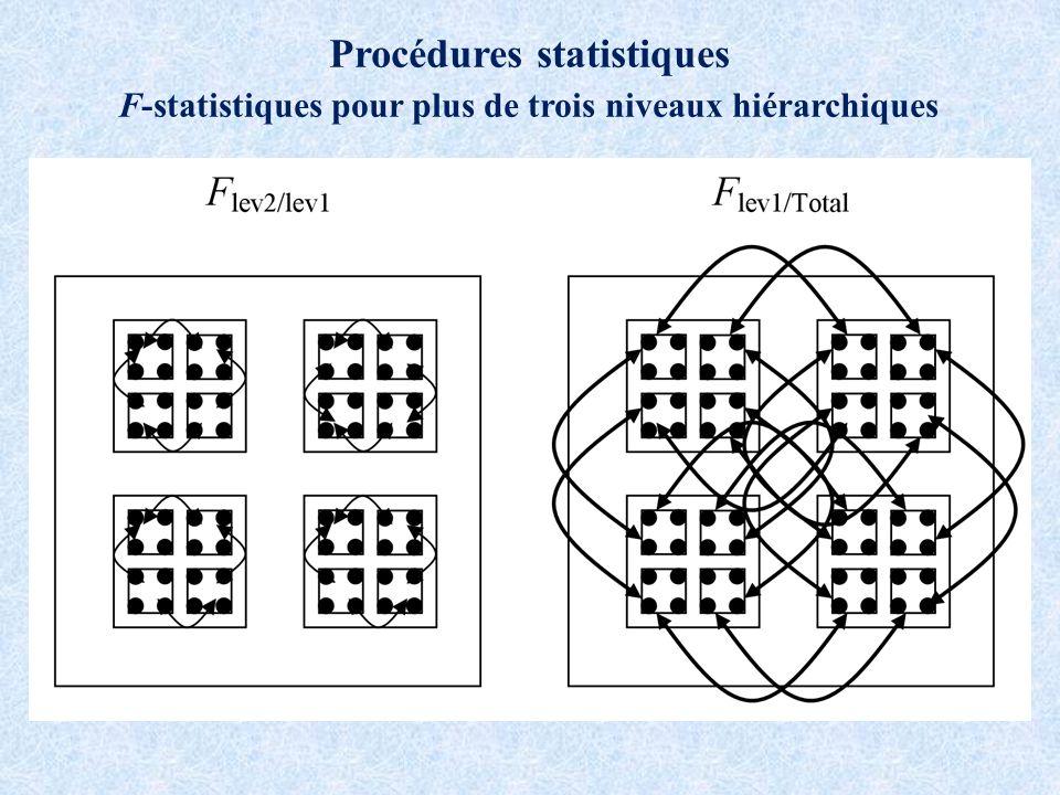 Procédures statistiques F-statistiques pour plus de trois niveaux hiérarchiques