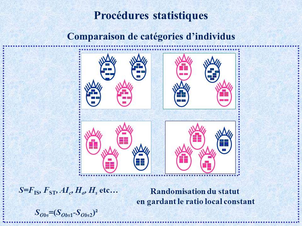 Comparaison de catégories dindividus S Obs =(S Obs1 -S Obs2 )² Randomisation du statut en gardant le ratio local constant Procédures statistiques S=F IS, F ST, AI c, H o, H s etc…