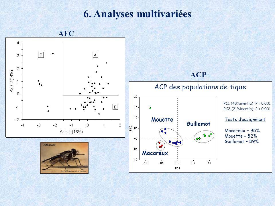 6. Analyses multivariées AFC ACP PC1 (48%inertia) P < 0.001 PC2 (21%inertia) P < 0.001 Mouette Guillemot Macareux Tests dassignment Macareux – 95% Mou