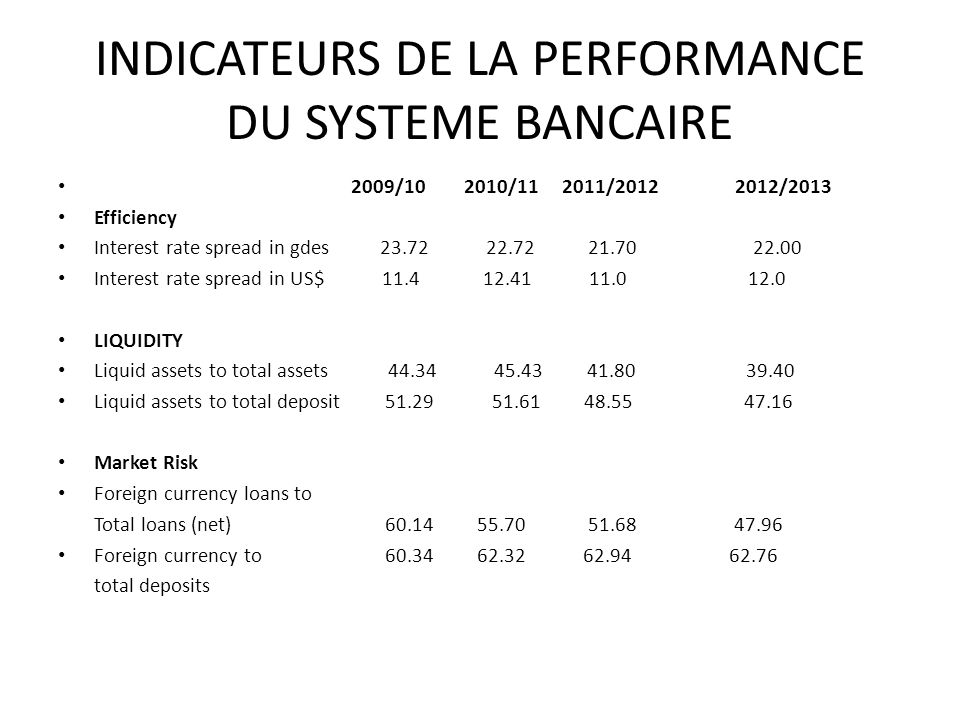 INDICATEURS DE LA PERFORMANCE DU SYSTEME BANCAIRE 2009/10 2010/11 2011/2012 2012/2013 Efficiency Interest rate spread in gdes 23.72 22.72 21.70 22.00 Interest rate spread in US$ 11.4 12.41 11.0 12.0 LIQUIDITY Liquid assets to total assets 44.34 45.43 41.80 39.40 Liquid assets to total deposit 51.29 51.61 48.55 47.16 Market Risk Foreign currency loans to Total loans (net) 60.14 55.70 51.68 47.96 Foreign currency to 60.34 62.32 62.94 62.76 total deposits