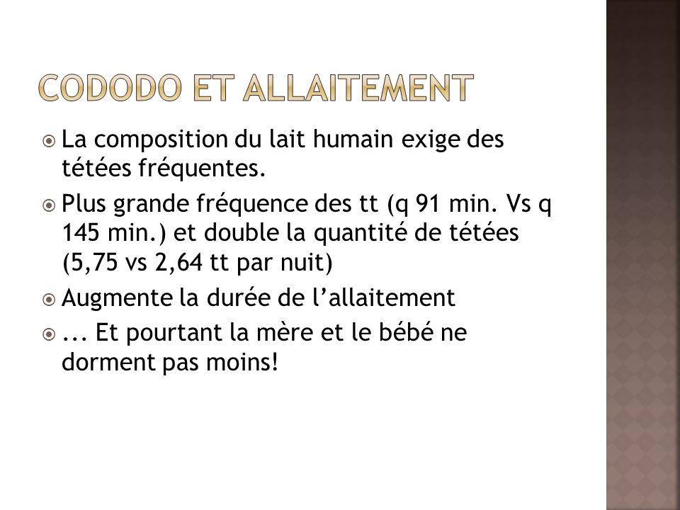 La composition du lait humain exige des tétées fréquentes. Plus grande fréquence des tt (q 91 min. Vs q 145 min.) et double la quantité de tétées (5,7