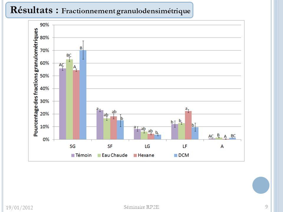 Résultats : Fractionnement granulodensimétrique 19/01/2012 Séminaire RP2E 9